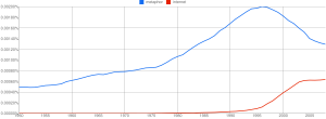 """metaphor"" vs. ""internet"" 1950-2008"