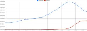 """metaphor"" vs. ""internet"" 1950-2008"