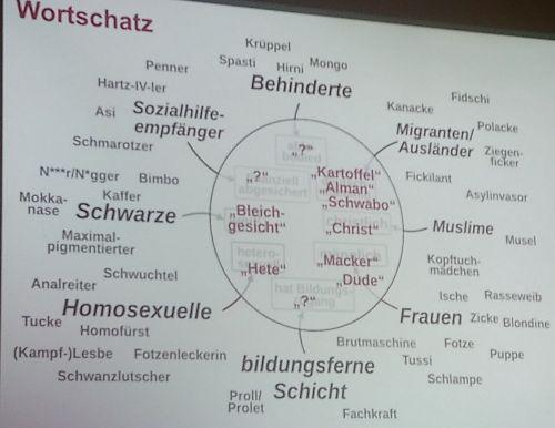 Die aufgeführten Schimpfworte in der Kreismitte lauten: Kartoffel, Alman, Schwabo, Christ, Macker, Dude, Hete, Bleichgesicht