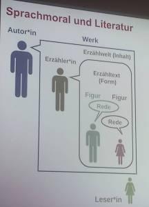 """Powerpoint-Folie zu """"Sprachmoral und Literatur"""" mit den Ebenen: Autor*in – Werk, Erzähler*in – Erzählwelt, Erzähltext – Figur mit Figurenrede, Leser*in"""
