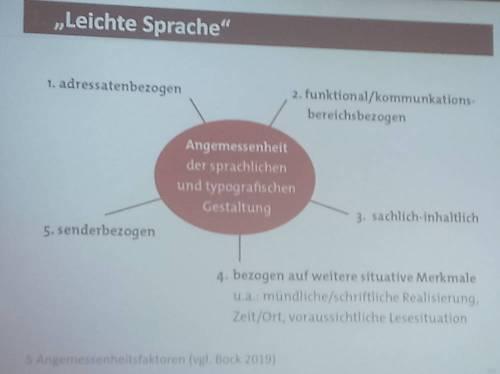 Die im Fließtext erläuterten Faktoren für die Angemessenheit der sprachlichen Gestaltung